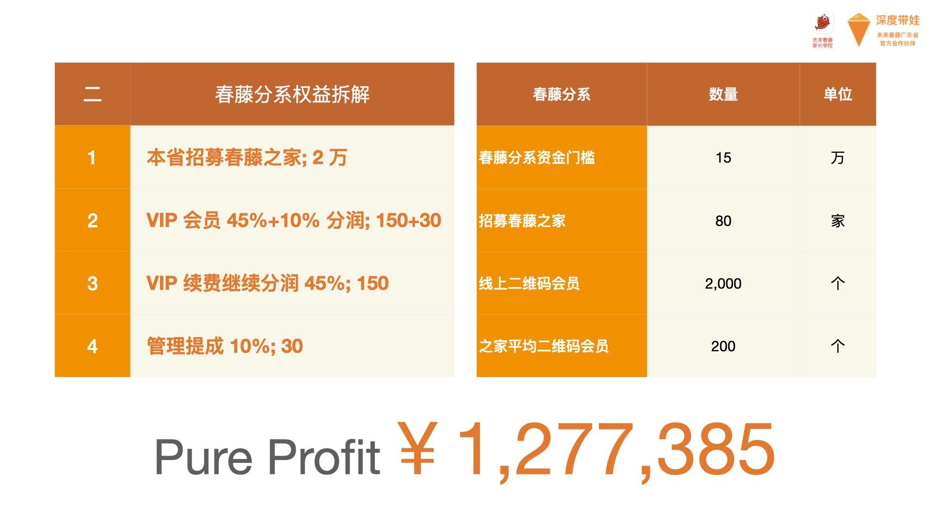 解读未来春藤 3 种合作伙伴的投资价值
